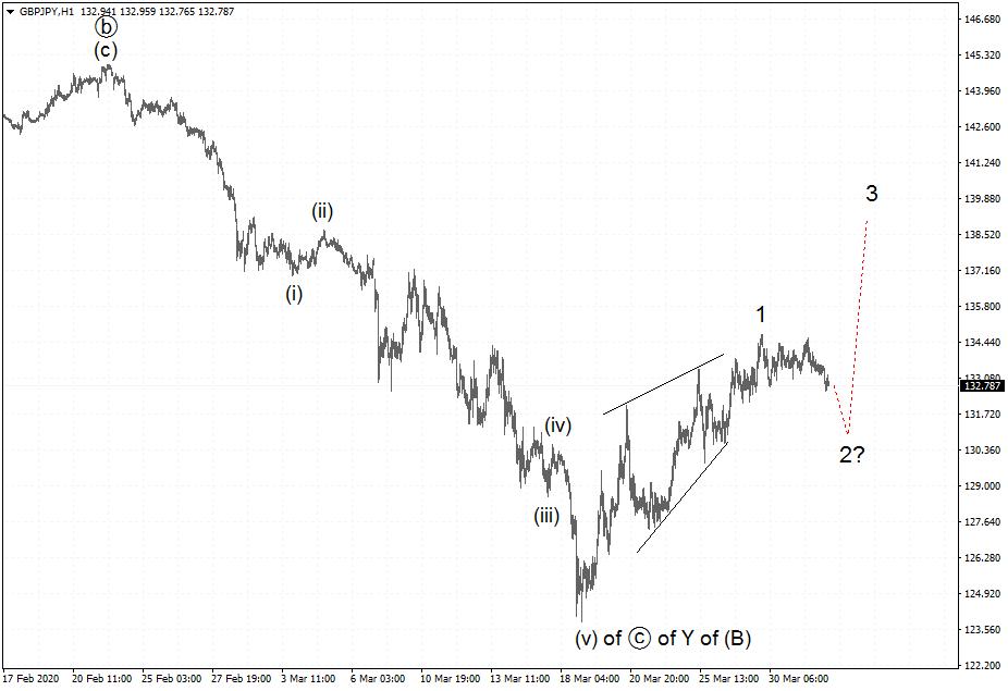 Волновой анализ рынка GBP/JPY.